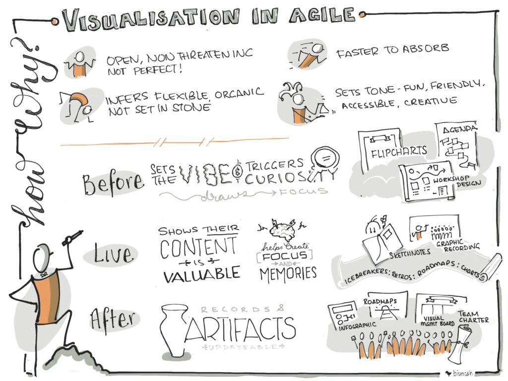 Visualisation in Agile by Biunca Hooper