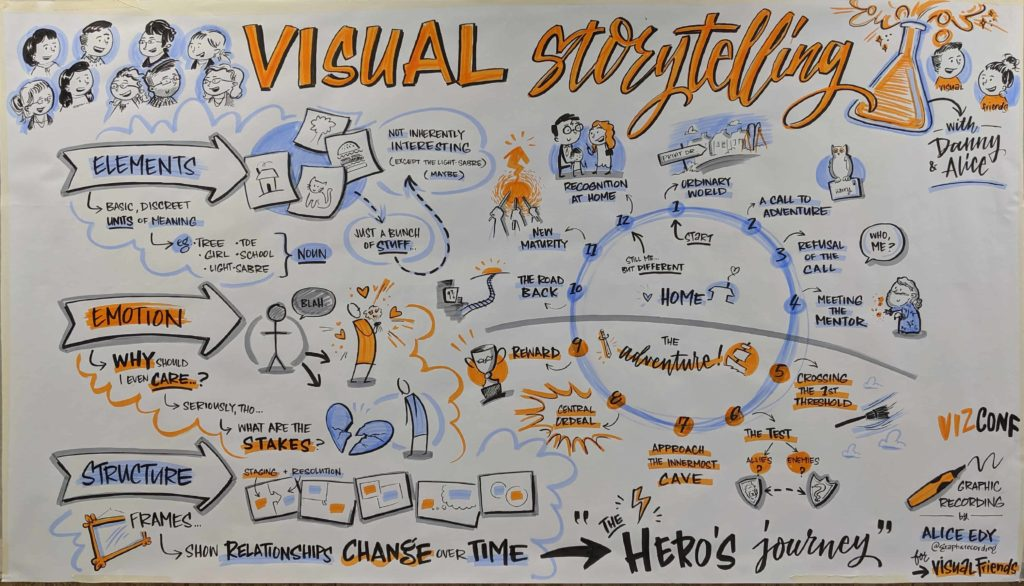 Visual Storytelling Alice E Scribe 2