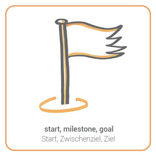 start, milestone, goal